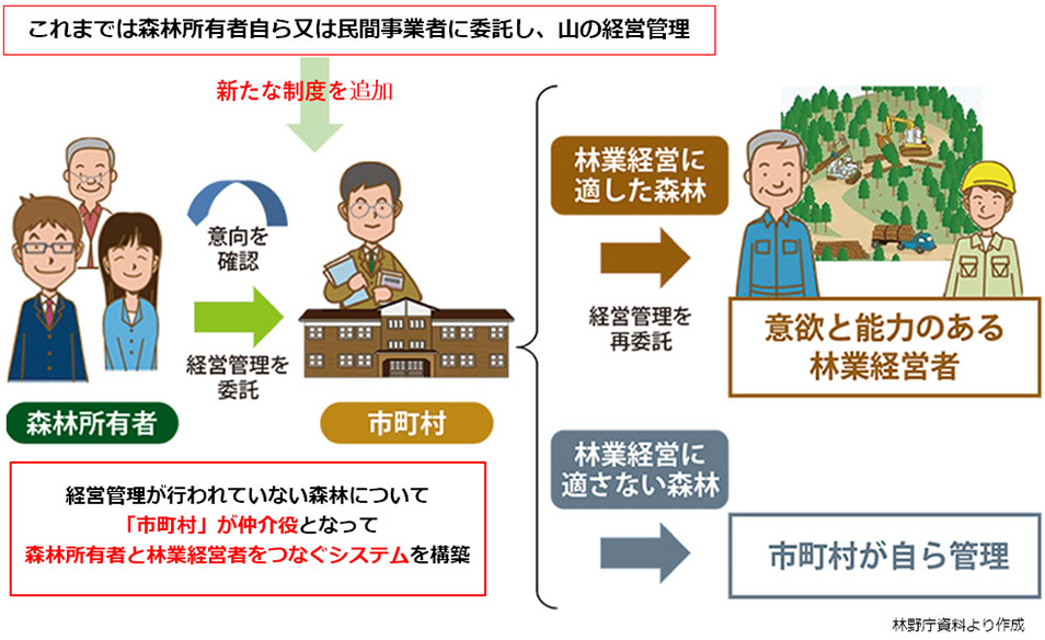 森林経営管理制度(森林経営管理法)の概要